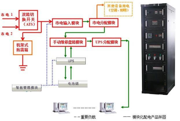 鼎龙 一体化配电柜_绿色数据中心产品库_机房360