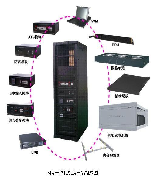 """网点一体化机房产品是顺应IT行业发展趋势和潮流,设计、生产的新一代适合需求变化的IT设备物理基础设施,以全新整体机房产品化理念整合了动力、环境、弱电、防雷及监控各系统,适合安装于各种室内环境,为保障IT设备运行提供高可用性、高可靠性和高适应性,并能随着未来的需求不断升级。一体化机房是在IT应用整合趋势背景下,融合机房各系统技术潮流而在国内率先推出的创新性中小型整体机房产品。它基于""""整体机房产品化""""的设计理念,在标准机柜物理空间内,整合了动力输入、智能配电、浪涌保护、环境监控、温"""