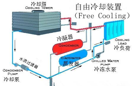 数据中心冷却系统的绿色节能应用