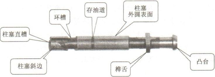 认识柴油机直列柱塞式喷油泵组成部件