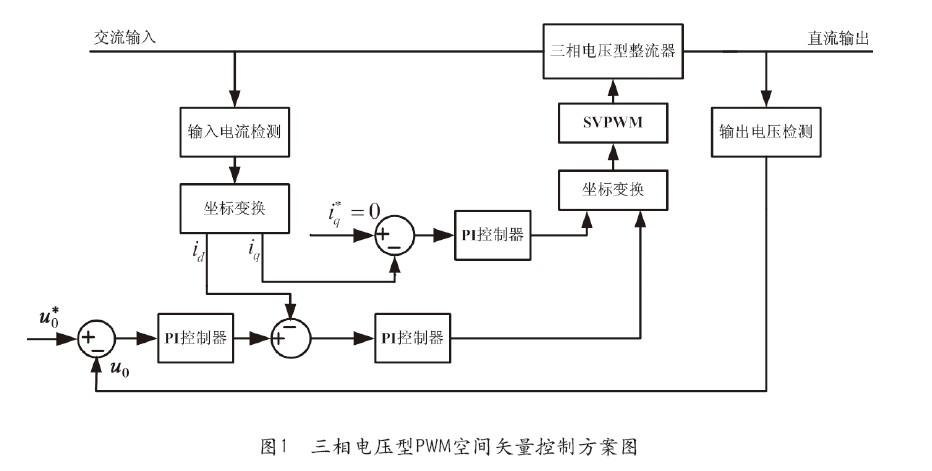 传统的PWM控制技术多用于两电平电路的驱动控制,其主要方法是正弦脉宽调制(SPWM),调制波为正弦波,依靠三角载波和调制波的比较得出交点实施控制,其电压利用率低,谐波含量大。而随着微处理器技术的发展和多电平电路的出现,涌现出很多新的控制方法,像优化PWM方式、滞环电流控制方式、电压空间矢量控制方式等[1]。其中,空间电压矢量控制通过合理地选择、安排开关状态的转换顺序和通断持续时间,改变多个脉冲宽度调制电压的波形宽度及其组合,达到较好的控制效果。相对SPWM控制,电压空间矢量控制方法电压利用率高、谐波含