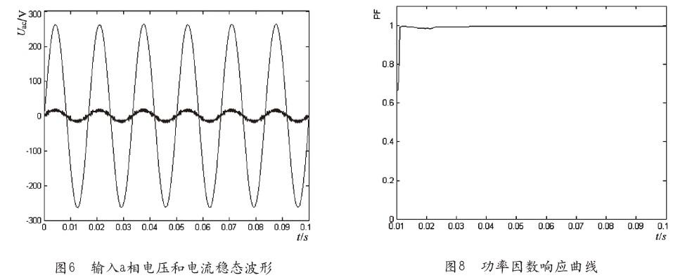 基于matlab的三相电压型pwm整流器的研究及仿真分析(二)