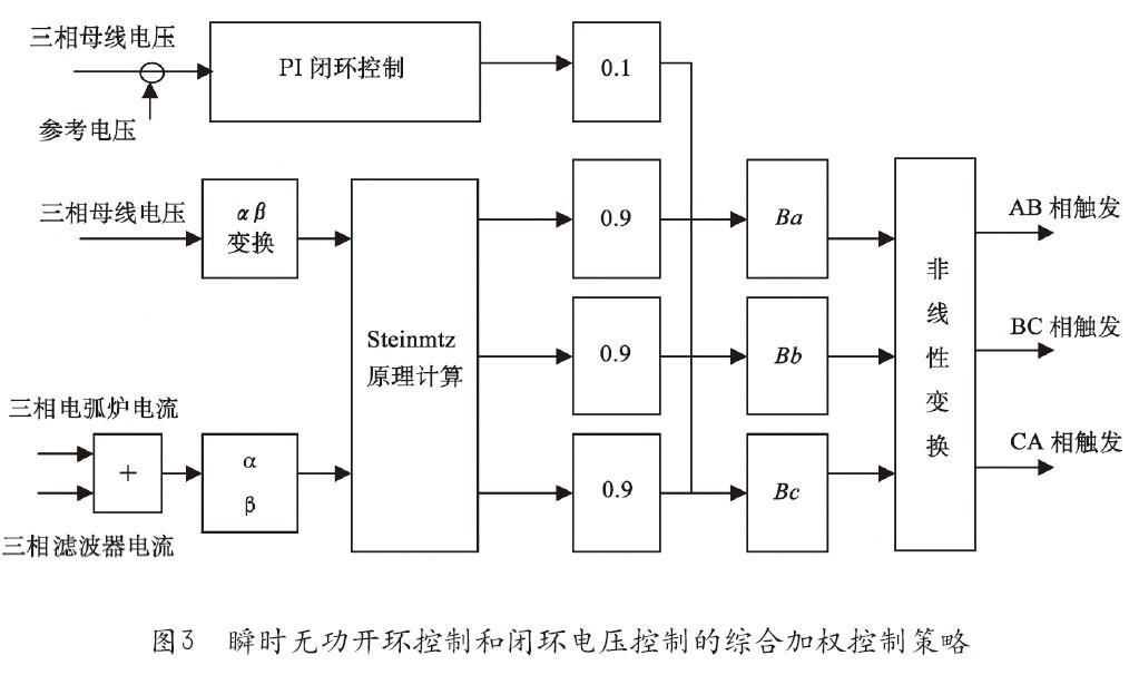 2.2 晶闸管阀组控制触发方式的改进   SVC通过三相晶闸管阀组来控制电抗器,晶闸管电流为零时才能自然关断,这就决定了SVC的控制模式最短也必须以半周波(10ms)触发晶闸管一次的周期进行。可关断器件如IGBT、GTO等则采用全控的方式,触发控制周期可以缩短到控制器的一个采样周期(不到1ms),这也是SVC较STATCOM等装置动态响应速度慢的主要原因。另外,目前SVC控制器往往利用前一周波电网电压、电流的采样结果计算三相触发角,在下一周波电压过零点开始计数,达到触发角度后对晶闸管进行触发,晶闸管