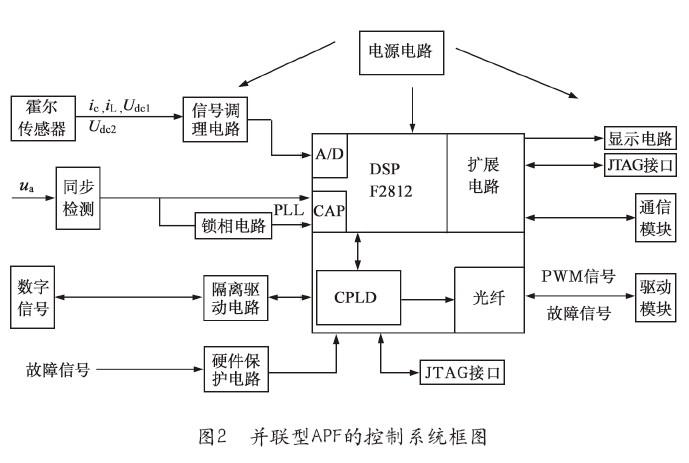 三相四线制有源电力滤波器软硬件系统的设计
