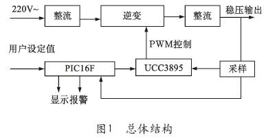 主电路如图2所示,主电路采用移相控制全桥zvt-pwm