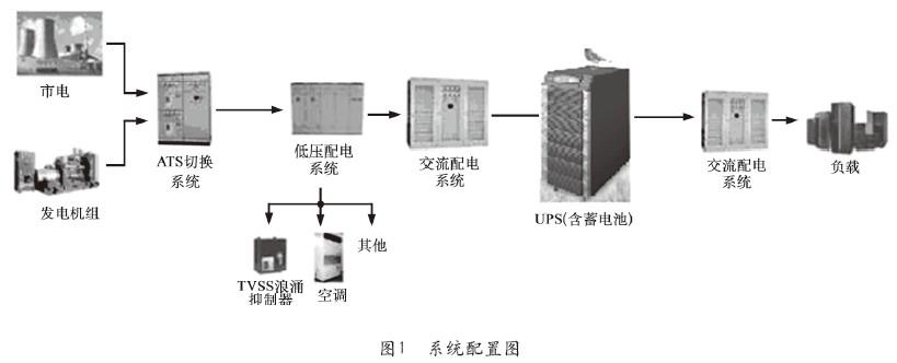经过ats,低压配电系统后接入交流配电系统