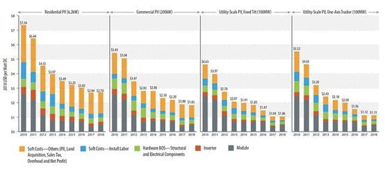 关于太阳能光伏发电的图片调查表明2018年住宅和商业太阳能发电和太阳能+储能系统的成本不断下降