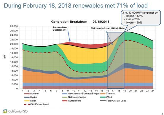 北京有个金太阳希望太阳能发电量持续增长?添加储能系统
