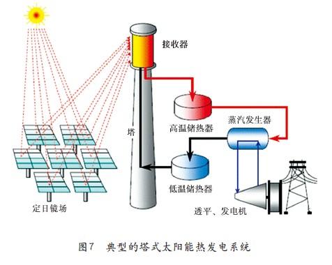 太阳能热发电技术综述