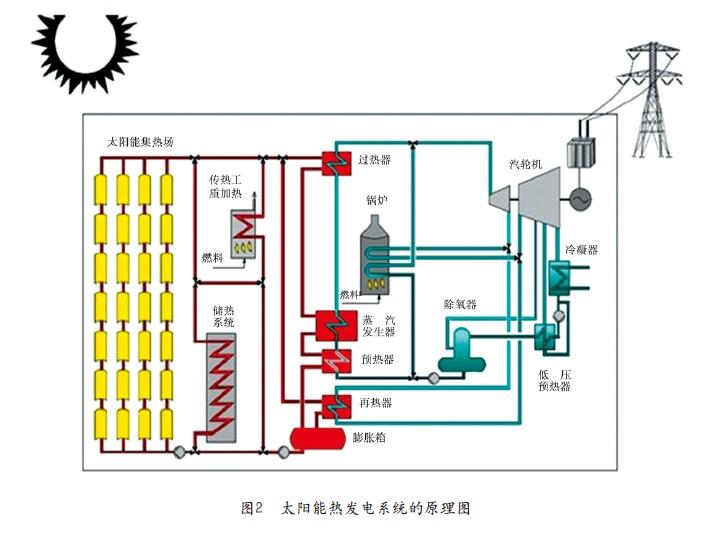 太阳能槽式热发电,太阳能塔式热发电