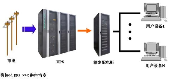 """模块机""""单机供电方案""""      模块化UPS单机供电方案可以有N+X次的冗余,零风险在线维护和升级扩容,可以根据用户需要随需扩容。模块化UPS采用全新的模块并联技术,包含了传统UPS的整流、滤波、充电、逆变器等功能电路,还具备智能型的电源保护功能,并且采用了平均电流控制整流技术、顺位主从同步控制技术、多级分散式控制技术、三阶正弦波逆变等新技术等,在降低运行维护成本的同时,可提供更高的可靠性、可用性、高效率及配置的灵活性。      模块化UPS的可用性高、便于生产制造、"""
