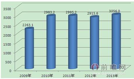 《2014-2020年中国集成电路行业市场需求预测与投资