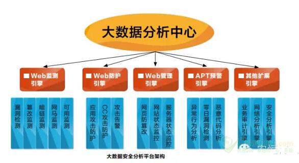 程序结构图对应,列出所有操作和条件(包括分支