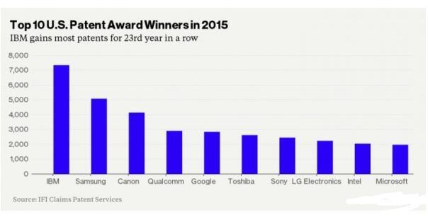去年美国专利数量排名前十公司