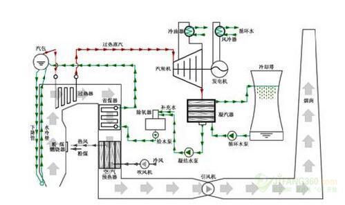 采用深圳市英威腾电气股份有限公司的gd5000高压变频