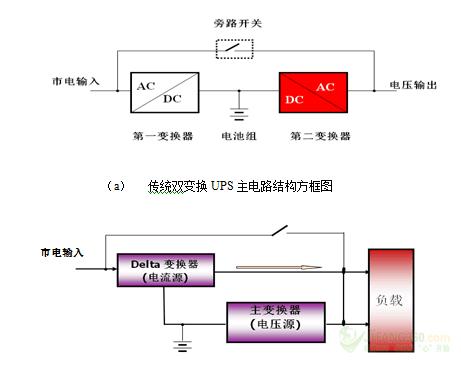 图1 两种在线式ups主电路结构方框图