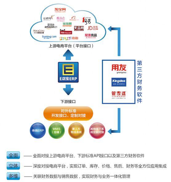 e店宝缔造电子商务服务商生态体系