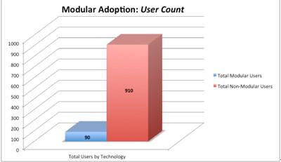 """数据中心 """"模块化""""的趋势"""