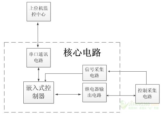 控制采集电路;       3 系统特点      (1)在传统的灯光控制中