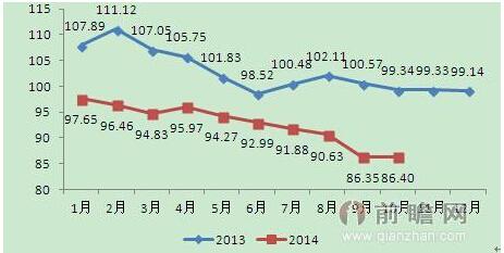 图表:2013-2014年10月中国cspi钢材综合价格指数走势图图片