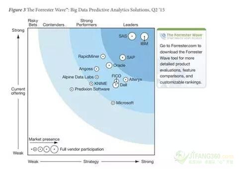2015年大数据展望和市场预测