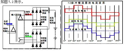 供电系统谐波的产生与治理