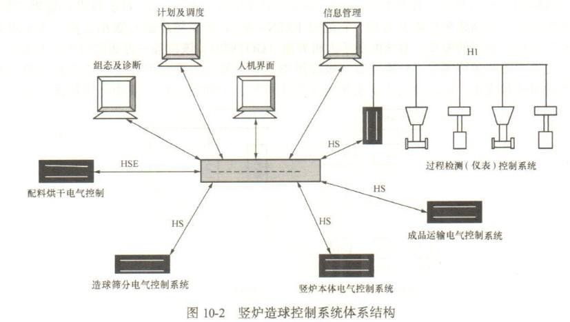 ff现场总线及应用实例