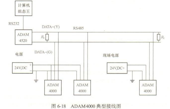 1.概述   ADAM4000系列是通用传感器到计算机的便携式接口模块,专为恶劣环境下的可靠操作 而设计。该系列产品具有内置的微处理和坚固的工业级塑料外壳,使其可以独立提供智能信号调理、模拟量110、数字量110、数据显示和RS485通信等功能。   (1)远程可编程输入范围。ADAM4000系列在存取多种类型及多种范围的模拟量输入方面具有显著的优点。通过在主计算机上输入指令,就可以远程选择I/O类型和范围,对不同的任务可以使用同一种模块。极大地简化了设计和维护的工作,仅用一种模块就可以处理整个工厂的