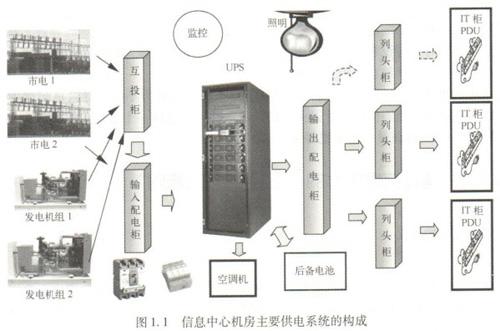 信息中心机房供电系统的构成_机房360_中国绿色数据