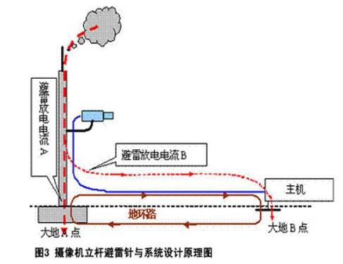 安防工程防雷与接地设计中的重大漏洞