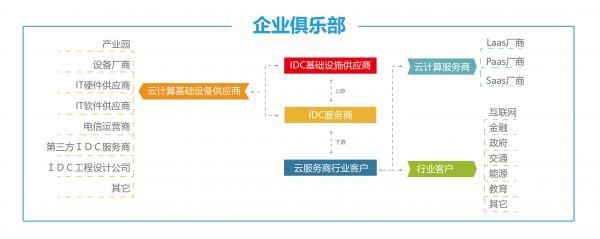 通信展-架构图
