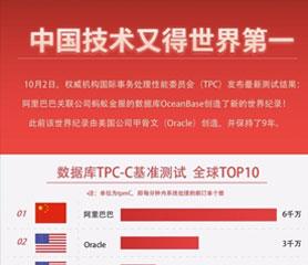 """中国拿下了数据库""""世界杯""""冠军,此"""